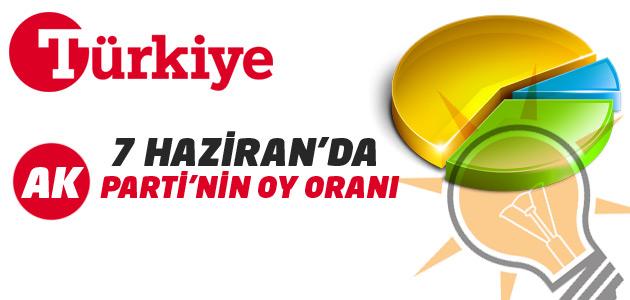 Türkiye Gazetesi yazarından Ak Parti oy tahmini