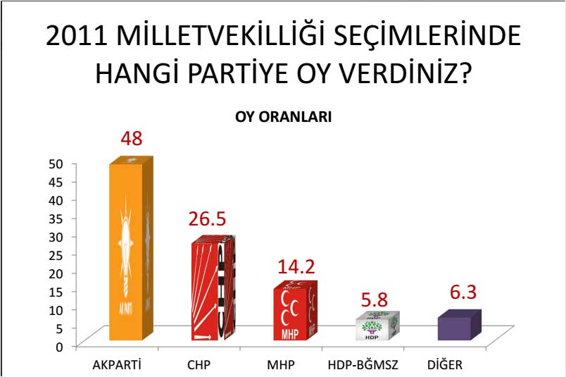 AKAM Genel Seçim Anketi Sonuçları 2015