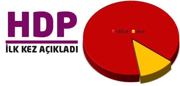 HDP, kendi oy oranlarını ilk kez açıkladı!