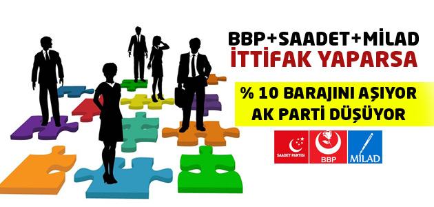 Saadet-BBP-MİLAD Partisi İttifakla Barajı Geçiyor!