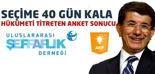 Türkiyede Yolsuzluk: Neden, Nasıl ve Nerede? Anket Sonuçları
