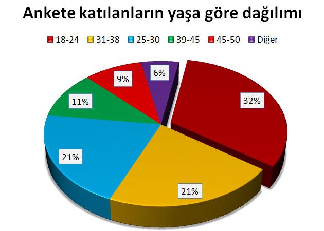 7 Haziran Genel Seçimlerinde cemaate mansup olan seçmenler hangi partiye oy verecek? Seçimanketi.tvde 25 Mart-7 Nisan 2015 tarihleri arasında, 8411 kişinin katılımıyla gerçekleştirdiğimiz Dini ve Siyasi Tercihler Araştırması sonuçlandı. Ankete katılanların yaşa göre dağılımı şöyle..