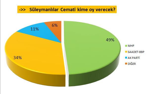 7 Haziran seçimlerinde Süleymanlıar Cemaati büyük oranda MHPye oy verecek.