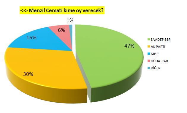 Menzil Cemaati Saadet Partisi-BBP ittifakına oy verecek.