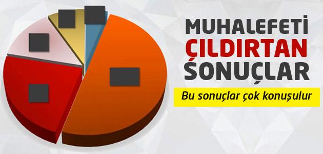 Muhalefet partilerini çılgına dönderecek anket sonuçları!