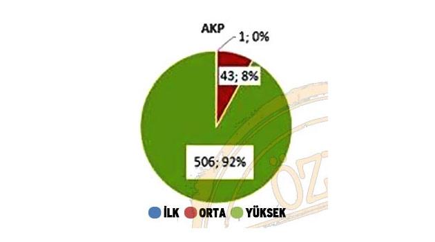 Partilerin adaylarının eğitim düzeyleri -Tüm Partiler-