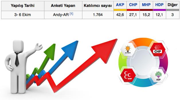 1 Kasım erken seçim anketleri, Oy oranları ve Milletvekili dağılımları