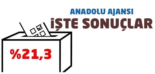 Anadolu Ajansı verilerine göre son durum
