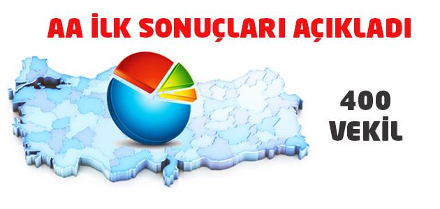 Anadolu Ajansı ilk sonuçları verdi