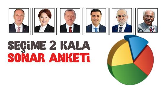 Seçime 2 gün kala SONAR anket sonuçları