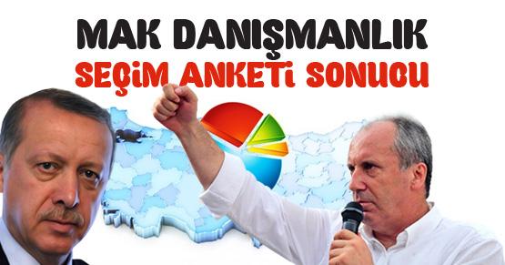 MAK Danışmanlık anketinde Erdoğan ilk turda TAMAM