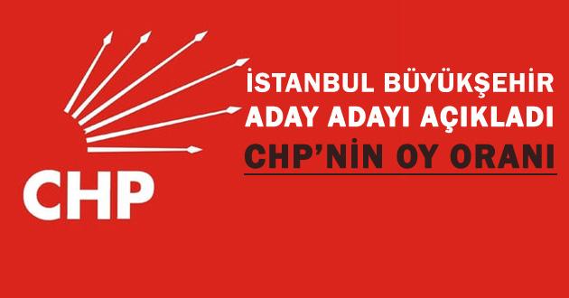 CHP Mart 2018 son oy oranını açıkladı! Anketler ne diyor?