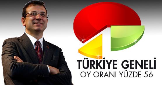Ekrem İmamoğlu Türkiye geneli oyu yüzde 56