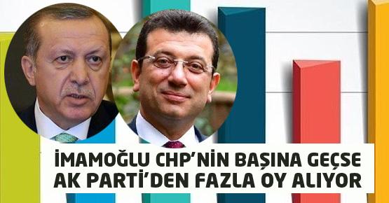 Ekrem İmamoğlu mu Recep Tayyip Erdoğan mı anketi