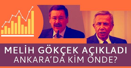 Melih Gökçek, Ankara anket sonucunu açıkladı
