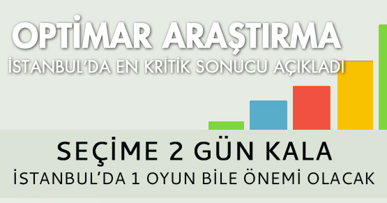 Optimar Araştırma İstanbul için en kritik anket sonucunu açıkladı