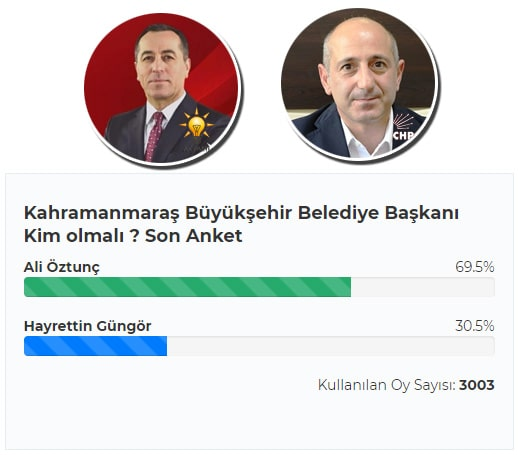 Kahramanmaraş yerel seçim 2019 seçim anketi sonucu