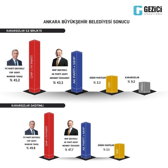22 Mart 2019 Gezici Ankara Büyükşehir Anketi