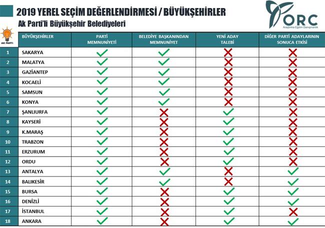ORC 2019 Büyükşehir Belediyeleri Anket Sonucu