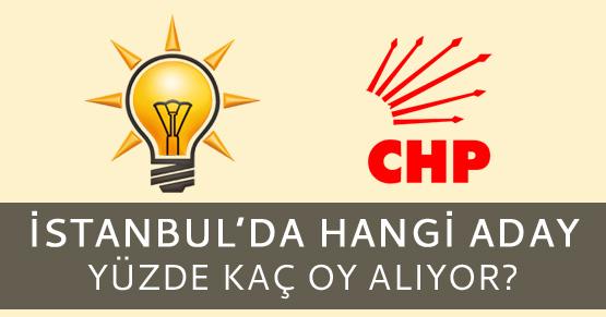 İstanbul büyükşehir anketinde hangi aday önde?