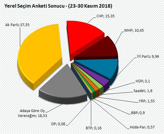 Yerel seçim anketi sonuçları 2019