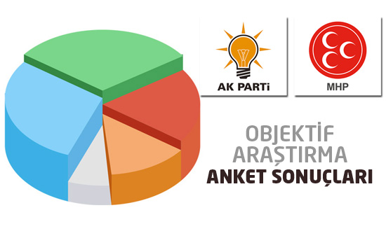 Objektif Araştırma son seçim anketinin sonuçları açıklandı