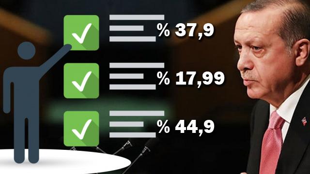 Deva Partisi ve Gelecek Partisi sonrası ilk anketten çarpıcı sonuçlar