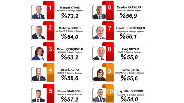 PİAR Araştırma En Başarılı Büyükşehir Belediye Başkanları Anketi