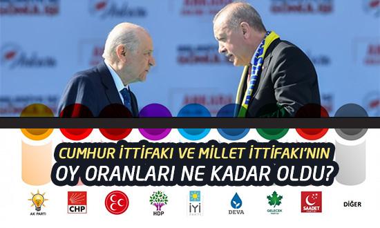 Son Seçim Anketinde Ak Parti MHP ve diğer partilerin oy oranları