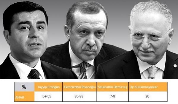 10 Anket Sonucuna Göre Cumhurbaşkanı Kim Oluyor?