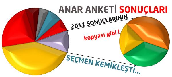 Anar Seçim Anketi Sonuçları !