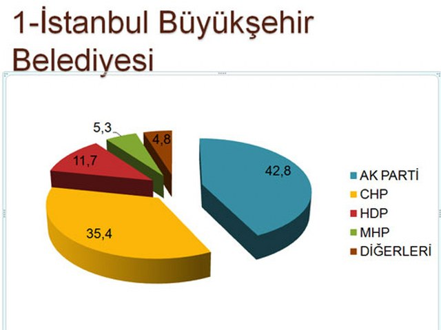 Di-En Araştırma Şirketi 30 Büyükşehir Anketi Sonuçları