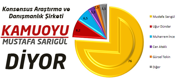 İstanbul Büyükşehir Adayları Anketi Sonucu
