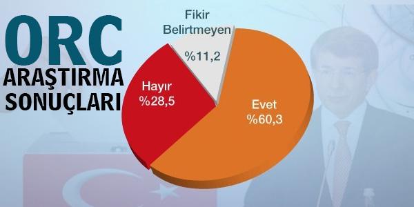 ORC Araştırma Genel Seçim Anketi Sonuçları