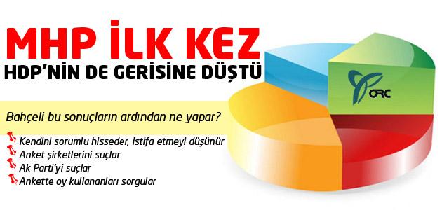Bu sonuçlar karşısında MHP lideri Devlet Bahçeli ne yapacak?