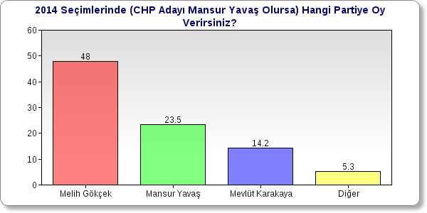 ORC Araştırma Şirketi Ankara Anketi Sonuçları