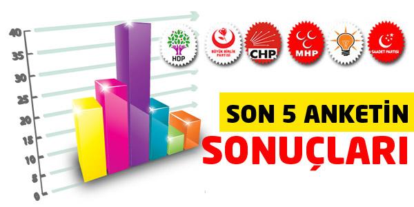 Son 5 Genel Seçim Anketine Göre Partilerin Oy Oranları