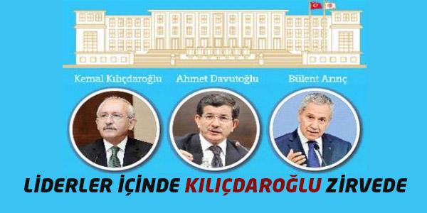Kılıçdaroğlu bu defa zirvede!