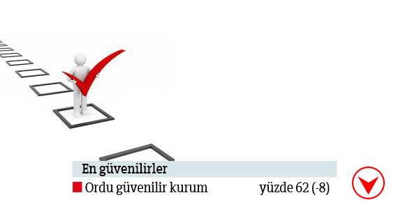 Avrupa Birliği Türkiye Anketi Sonuçları
