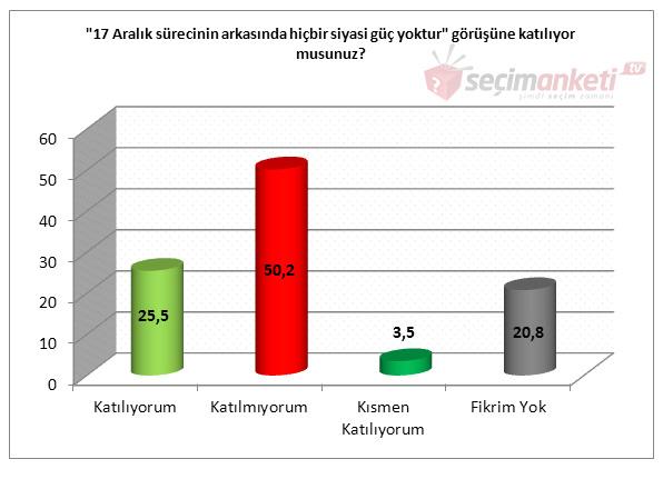 Andy-Ar Son Gündem ve Seçim Anketi Sonuçları