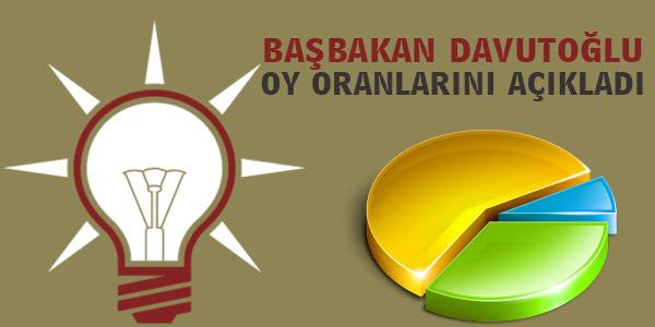 Başbakan Davutoğlu Genel Seçimlerdeki Oy Oranını Açıkladı