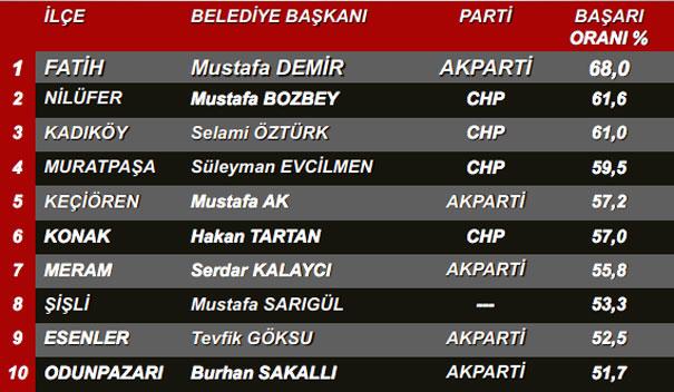En Beğenilen Belediye Başkanı Anketi !