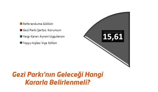 Gezi Parkı Anketinden Referandum Çıktı