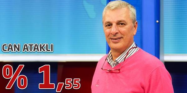 İstanbul Yerel Seçim Anketi Sonuçları