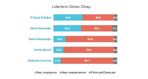 MetroPoll Araştırma Liderler Anketinden Kılıçdaroğlu Sürprizi