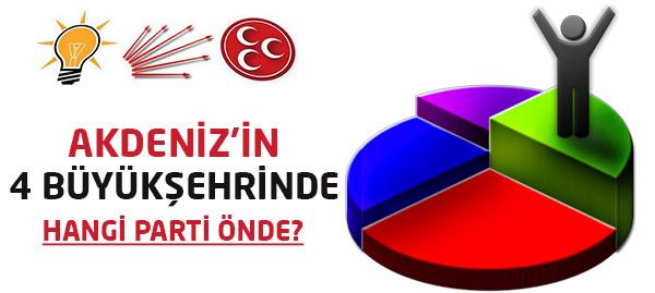 Akdeniz Bölgesinde Hangi Parti Önde?