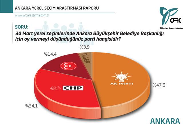 ORC Ankara İlçelerinde Son Seçim Anketi Sonuçları