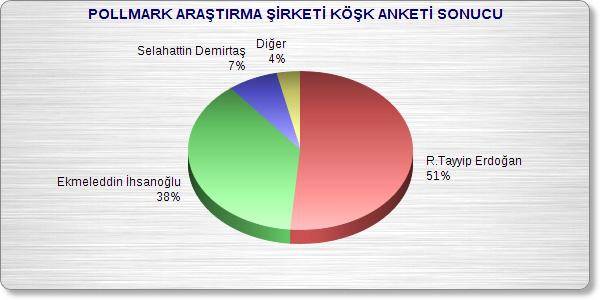 http://secimanketi.tv/news-images/pollmarkkoskanketisonucu.jpg