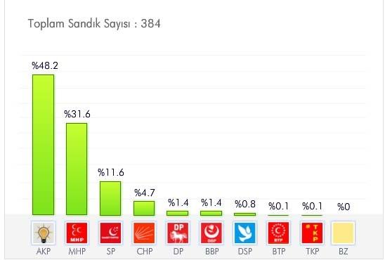 Afyonkarahisar Seçim Sonuçları - 2009 Yerel Seçim