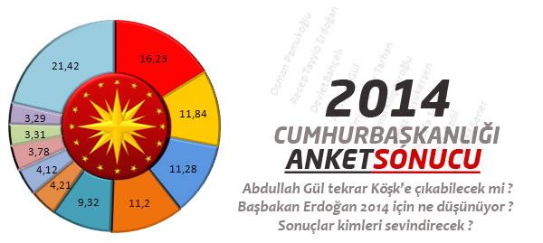 Cumhurbaşkanlığı Anketinden Sürpriz Sonuç !
